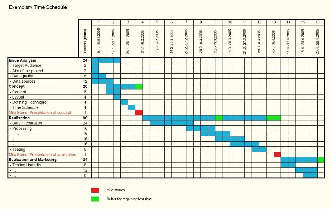 Gantt Chart Template Word Inspirational Free Gantt Chart Template Excel Word