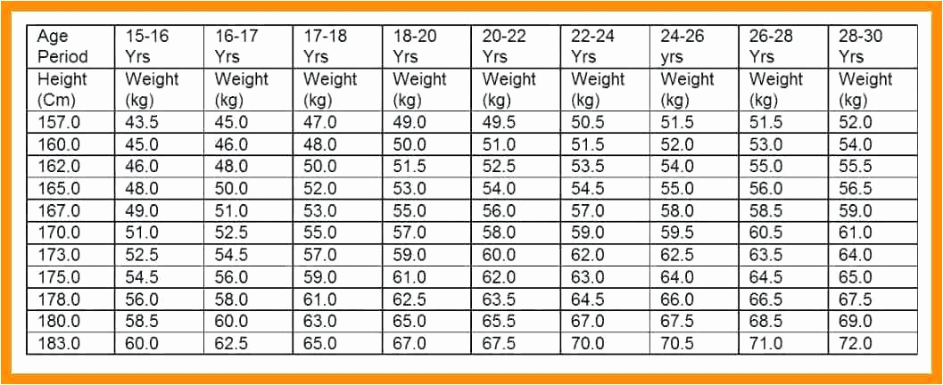 Height and Weight Chart Army Elegant Apft Height Weight Chart