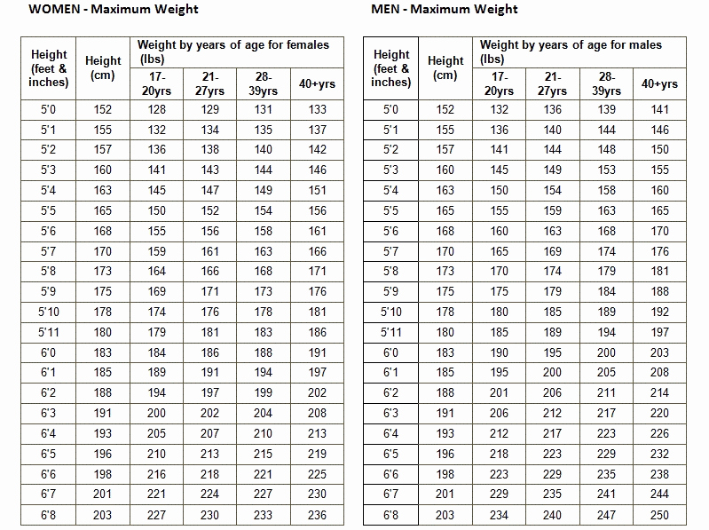 Height and Weight Chart Army Fresh Military Weight Chart