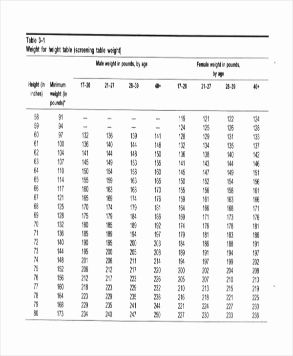 Height and Weight Chart Army Lovely Army Weight Chart