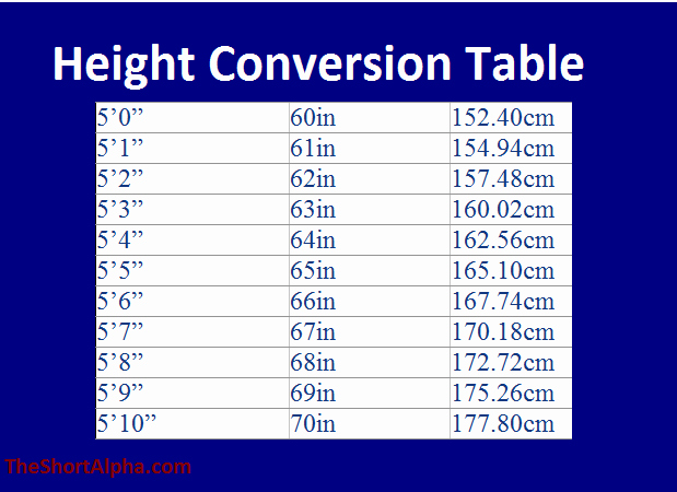 Height Chart In Inches Best Of Height Conversion Centimeters to Feet and Inches the