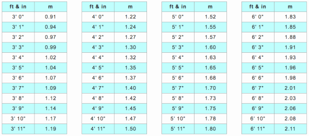 Height Chart In Inches Luxury Height Conversion Table Feet Inches to Meters