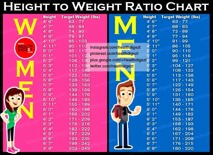 Height to Weight Ration Chart Awesome Height to Weight Ratio Chart for Men and Women –