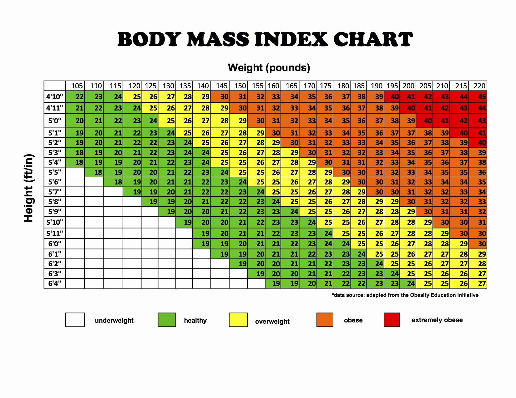 Height to Weight Ration Chart Awesome How Much Should A 13 Year Old 5 9 Girl Weigh