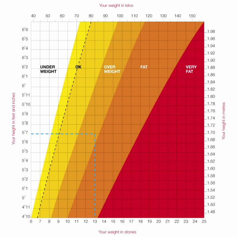 Height to Weight Ration Chart Awesome How Much You Should Weight for Height and Age