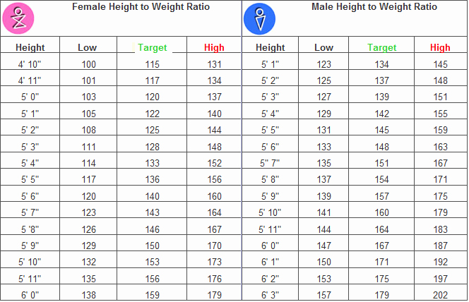 Height to Weight Ration Chart Best Of Calculate Average Of Ratios Frompo 1