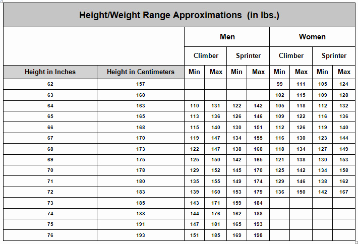 Height to Weight Ration Chart Best Of Cycling Body Weight Chart