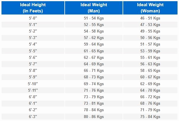 Height to Weight Ration Chart Best Of Ideal Height Weight Ratio Of Men and Women