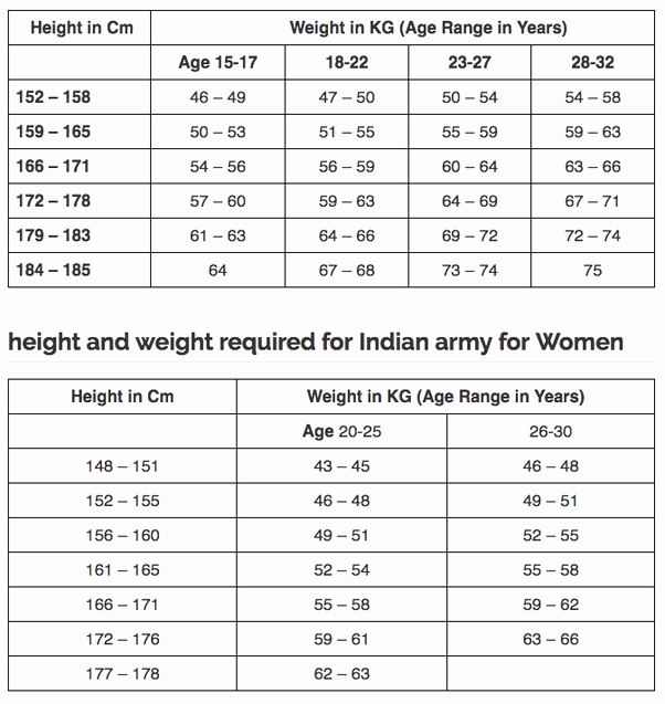 Height to Weight Ration Chart Inspirational Height to Weight Ratio Chart