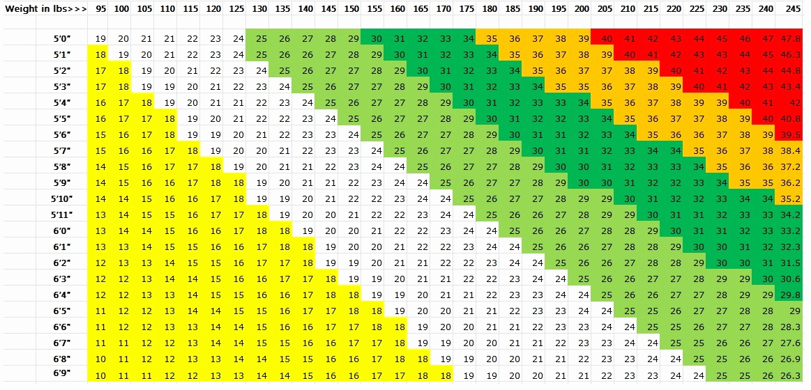 Height to Weight Ration Chart Luxury Height Weight Age Ratio Chart
