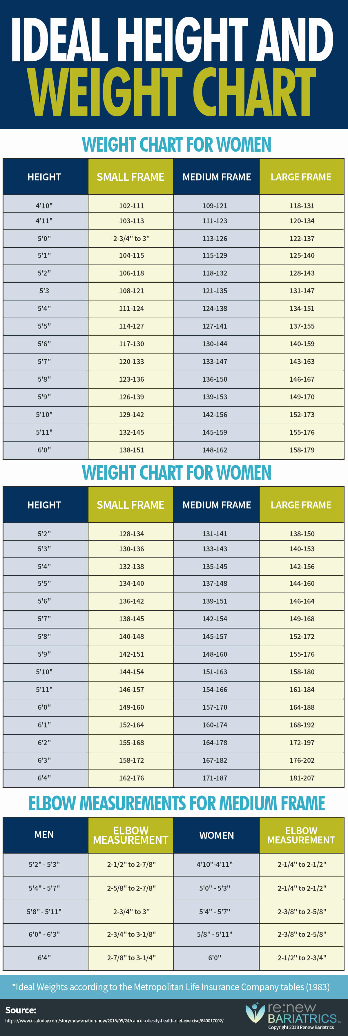 Ideal Height and Weight Chart Awesome Ideal Height & Weight Chart for Body Types [men & Women