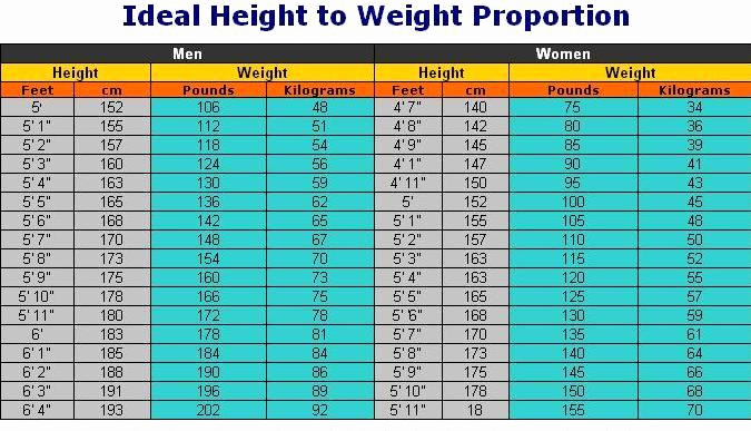 Ideal Height and Weight Chart Beautiful Health