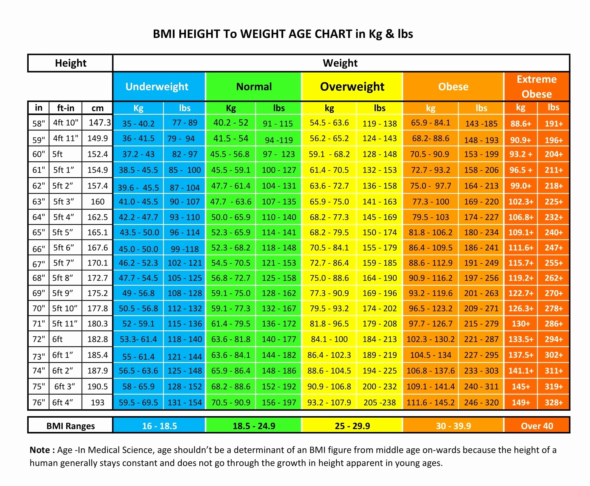 Ideal Height and Weight Chart Beautiful How Much Should I Weigh for My Height & Age Nutrilove
