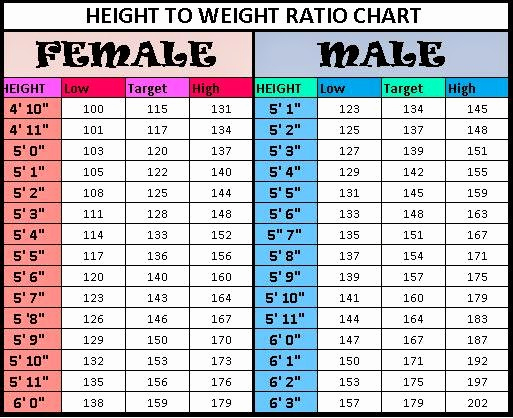 Ideal Height and Weight Chart Best Of Celebrity Measurements