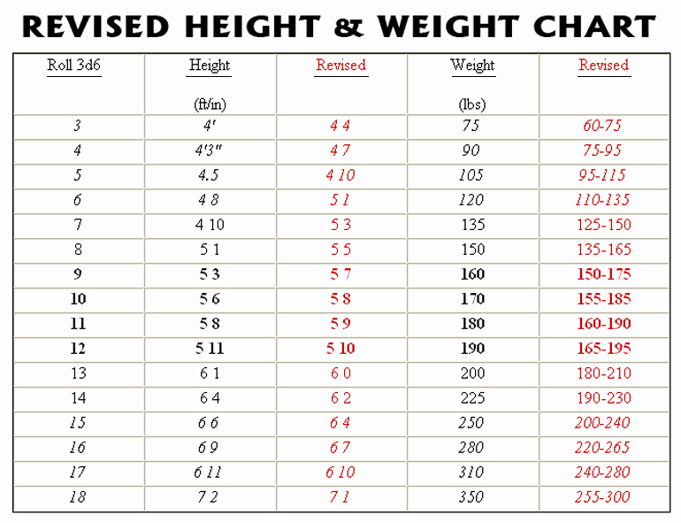 Ideal Height and Weight Chart Best Of Developers Diary New Humanoid Height & Weight Chart