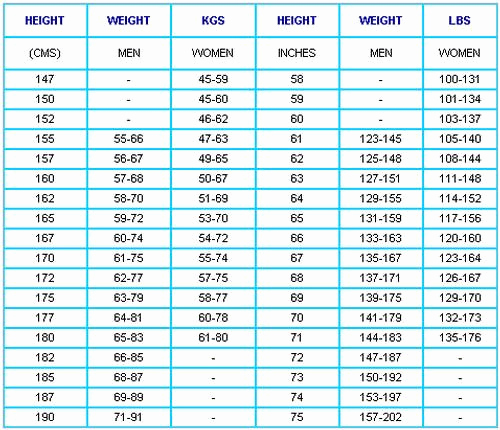 Ideal Height and Weight Chart Lovely Height and Weight Chart In Kg Google Search