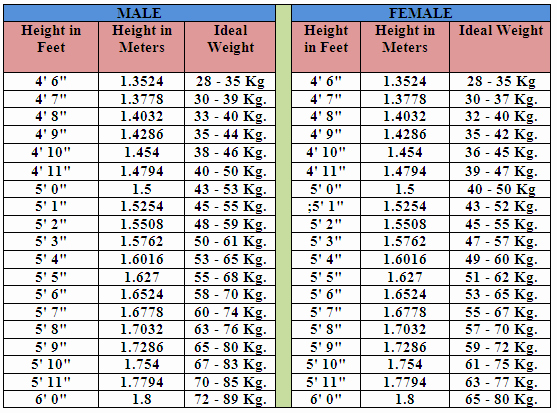 Ideal Height and Weight Chart New Ultimate Fettle Studio Bmi Body Mass Index
