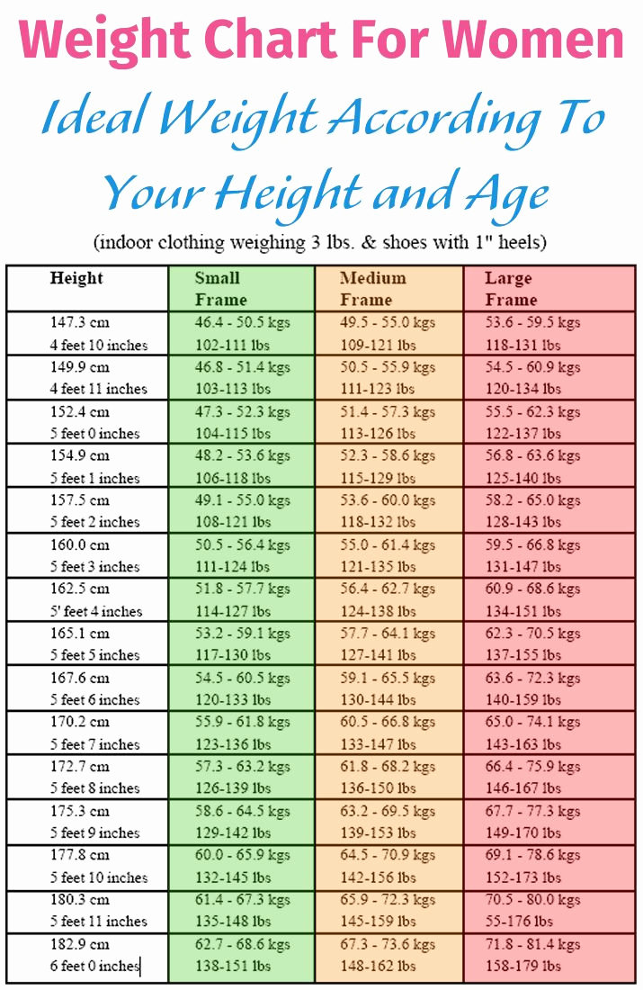 Ideal Height and Weight Chart New Weight Chart for Women Ideal Weight According to Your
