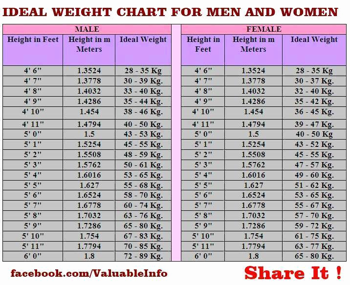 "Ideal Height and Weight Chart Unique Health Fitness Tips On Twitter ""ideal Weight Chart for"