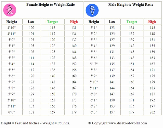 Ideal Height and Weight Chart Unique Weight Watchers Points Plus Tracker Printable Google
