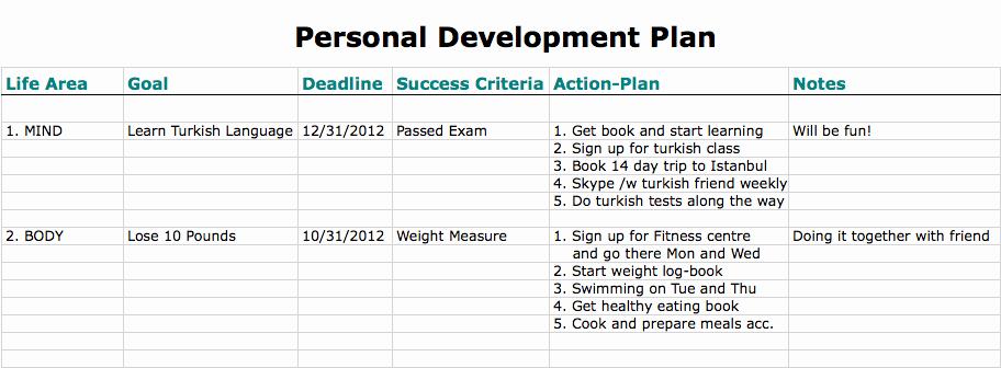 Individual Development Plan Examples Elegant Personal Development Plan the Definitive Guide