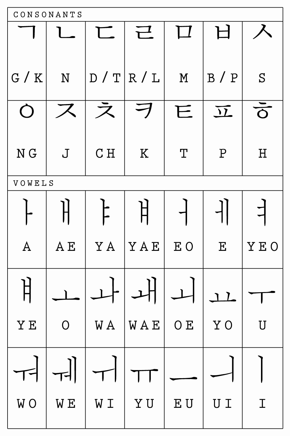 Korean Alphabet Letters Az Awesome Alphabet Korean Alphabet Travel Thayer