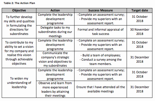 Leadership Development Plan Example Best Of Personal Leadership Development Plan