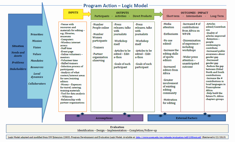 Logic Model Template Word Best Of Learning and Evaluation Archive Space Overview Logic