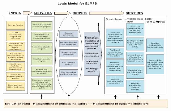 Logic Model Template Word Fresh Logic Model Template