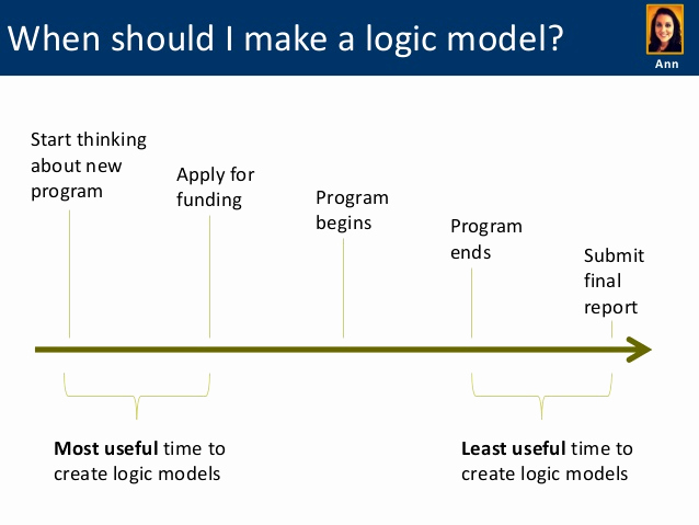 Logic Model Template Word Lovely Do It Yourself Logic Models Examples Templates and