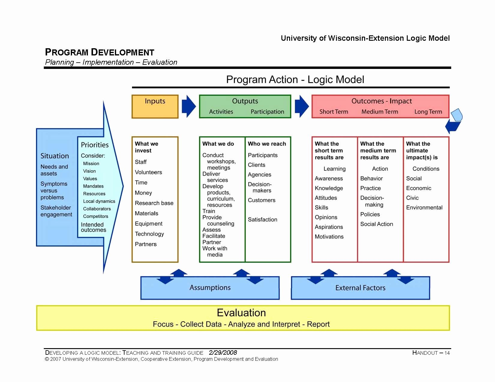 Logic Model Template Word Luxury Program Logic Template From Taylor Powell & Henert 2008