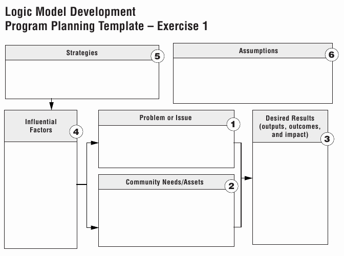 Logic Model Template Word Unique Program Logic Models and theory Of Change