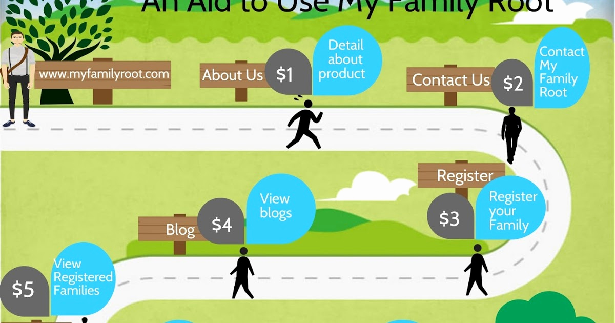 Make Your Own Family Tree Beautiful Make Your Own Family Tree Best Line Family Tree Maker