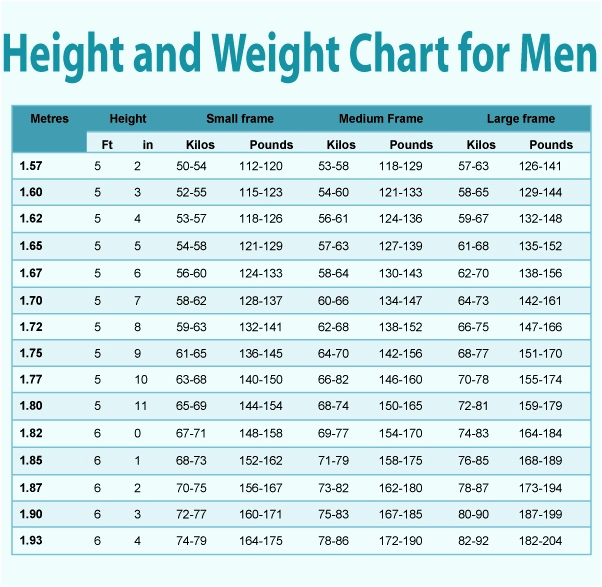 Male Height and Weight Chart Awesome Weight Height Age Chart Men