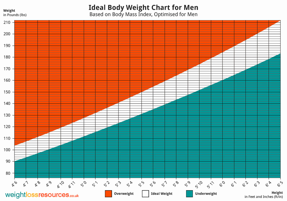 Male Height and Weight Chart Best Of Ideal Weight Chart for Men Weight Loss Resources