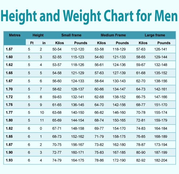 Male Height and Weight Chart Fresh Average Height Growth Chart