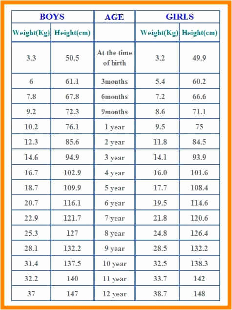 Male Height and Weight Chart Inspirational Weight Height Age Chart Men