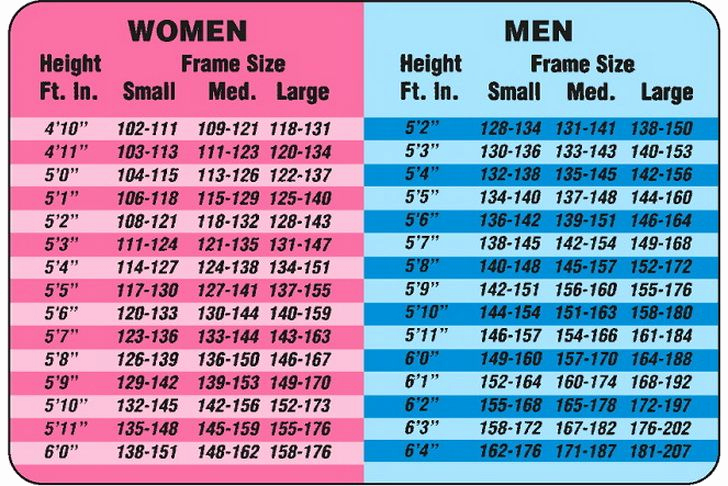 Male Height and Weight Chart New Height to Weight Chart – for Both Men and Woman