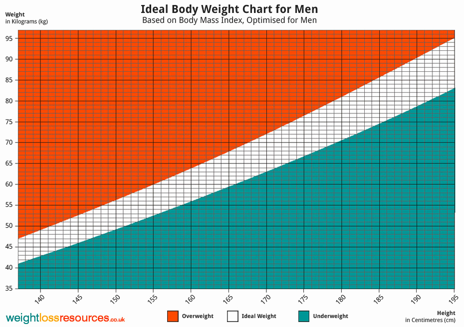Male Height and Weight Chart Unique Ideal Weight Chart for Men Weight Loss Resources