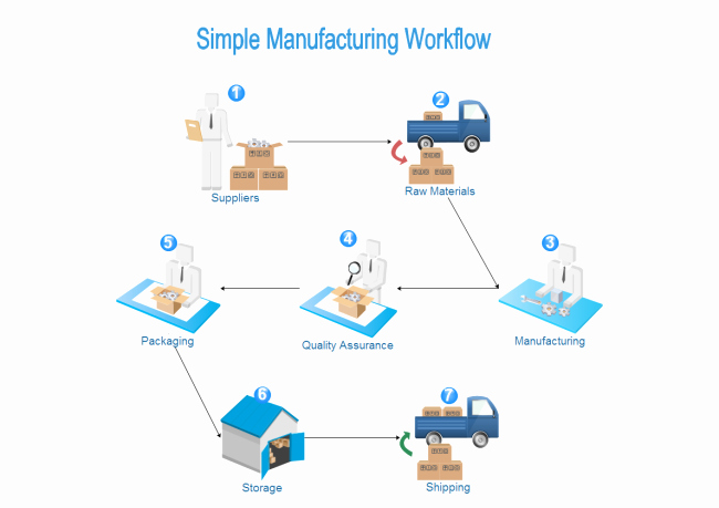 Manufacturing Process Flow Chart Awesome Manufacturing Process Yakult Singapore