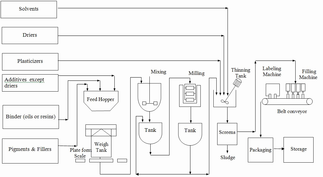 Manufacturing Process Flow Chart Best Of Manufacturing Flow Diagram Chart Template for Bread