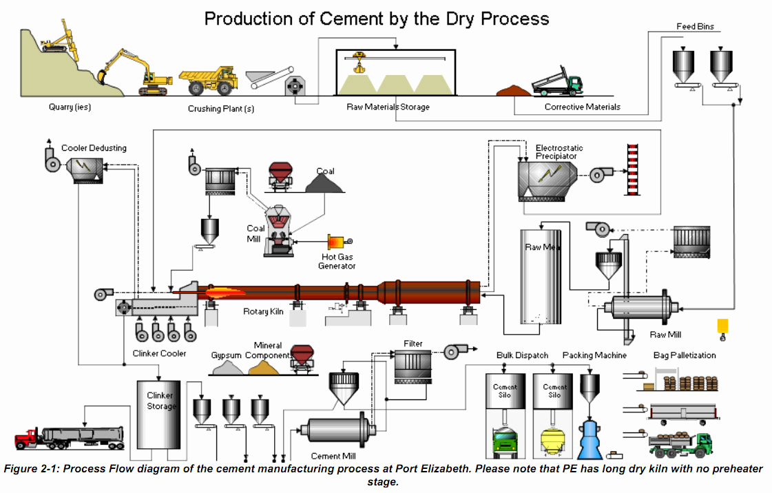 Manufacturing Process Flow Chart Elegant Cement Manufacturing Process Phases