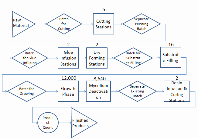 Manufacturing Process Flow Chart Elegant Flow Chart Of the Manufacturing Process Used by arena