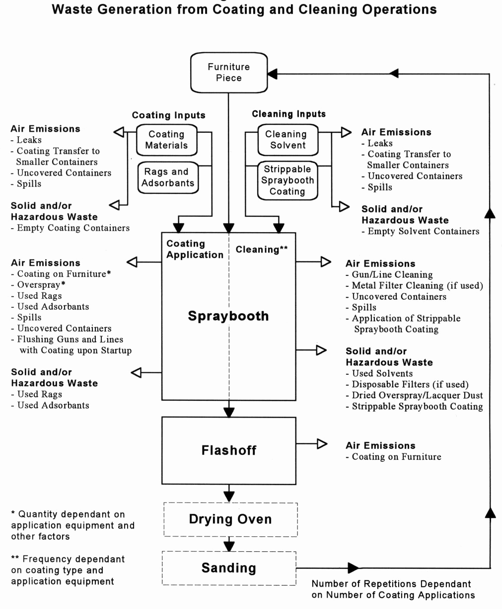 Manufacturing Process Flow Chart Fresh Furniture Production Process Flow Chart Google Søgning