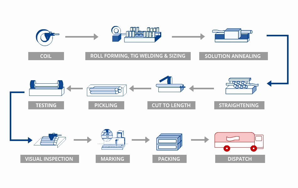 Manufacturing Process Flow Chart Fresh Manufacturing Process Chart Steel Coils Angel Pipes