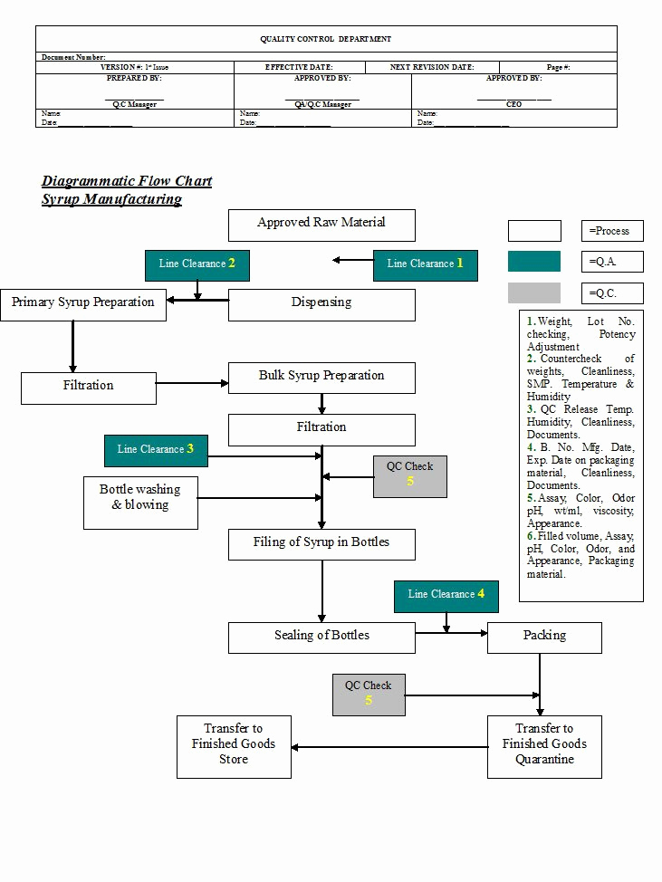 Manufacturing Process Flow Chart Fresh Process Flow Chart for Pharmaceutical Manufacturing