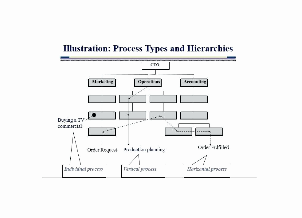 Manufacturing Process Flow Chart Inspirational Automotive Process Flow Diagram Wiring the Cement