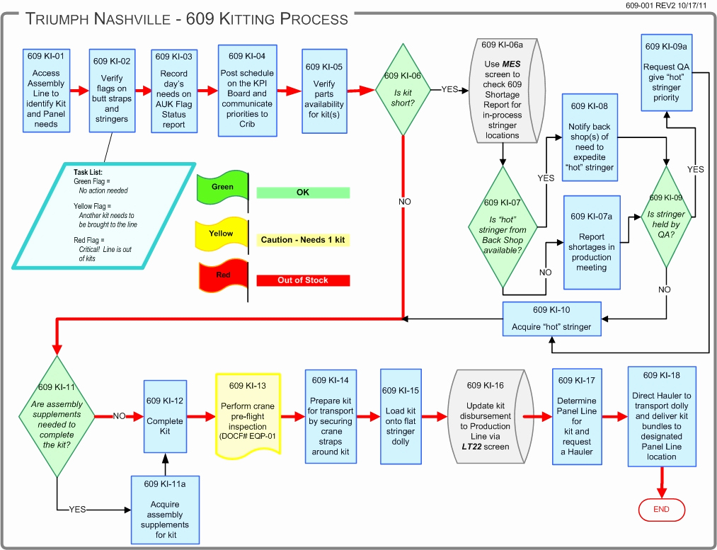 Manufacturing Process Flow Chart Inspirational Car Manufacturing Process Flow Chart Choice Image Chart