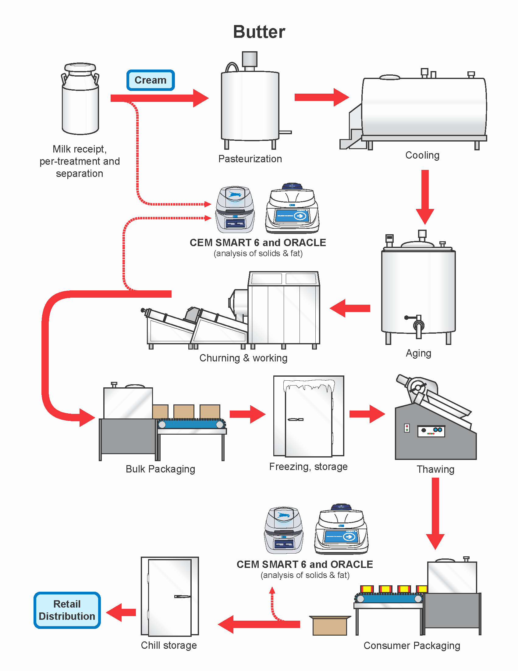 Manufacturing Process Flow Chart Luxury butter and Dairy Spreads – butter