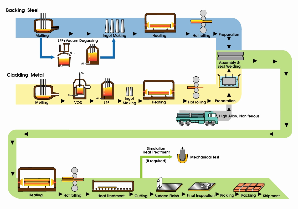 Manufacturing Process Flow Chart New Manufacturing Process